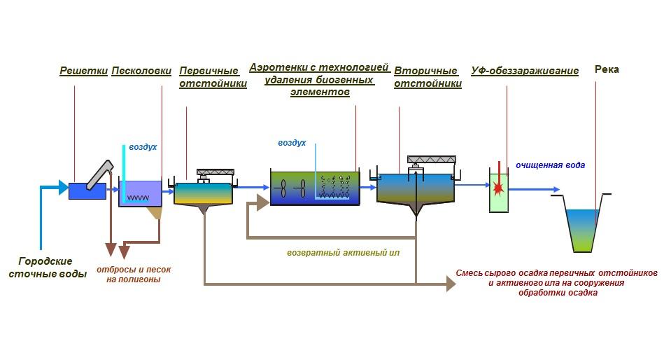 схемы очистки сточных вод городов